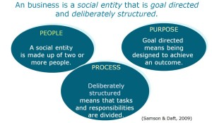the three p's of business